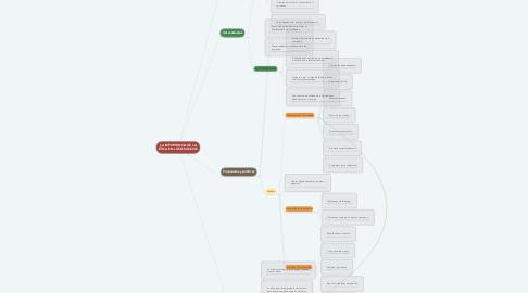 Mind Map: LA IMPORTANCIA DE LA ÉTICA EN LOS NEGOCIOS