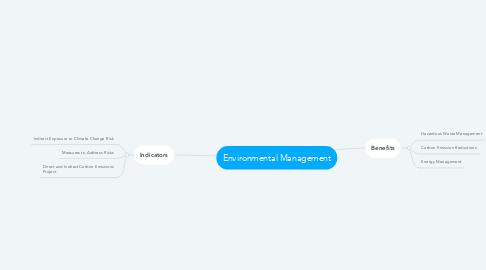 Mind Map: Environmental Management