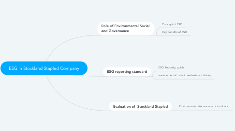 Mind Map: ESG in Stockland Stapled Company