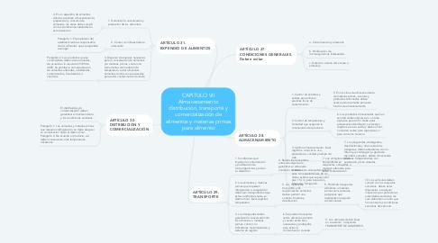 Mind Map: CAPITULO VII Almacenamiento distribución, transporte y comercialización de alimentos y materias primas para alimento