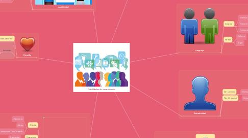 Mind Map: Habilidades de comunicación