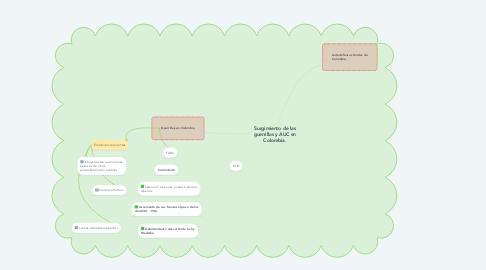 Mind Map: Surgimiento de las guerrillas y AUC en Colombia.