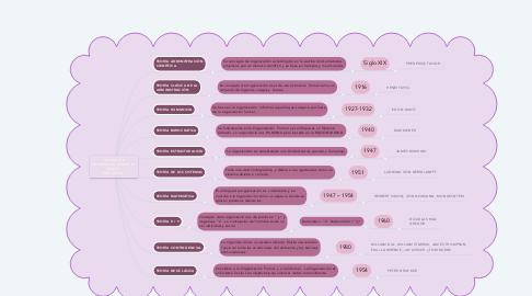 Mind Map: TEORÍAS DE ADMINISTRACIÓN EN EL ÁMBITO  EDUCATIVO.