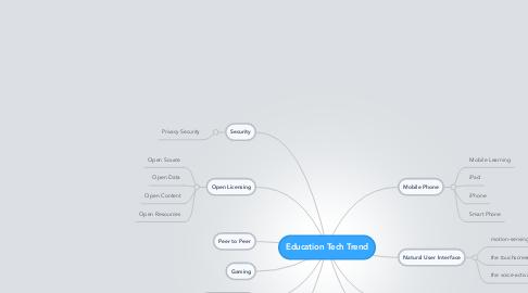 Mind Map: Education Tech Trend