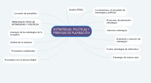 Mind Map: ESTRATEGIAS, POLÍTICAS Y PREMISAS DE PLANEACIÓN