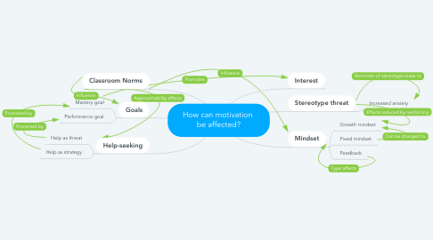 Mind Map: How can motivation  be affected?