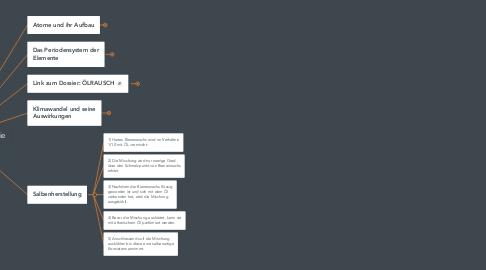 Mind Map: Unterrichtseinheit Chemie