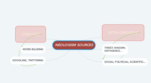 Mind Map: NEOLOGISM SOURCES