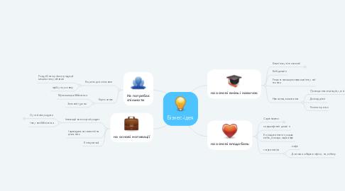 Mind Map: Бізнес-ідея