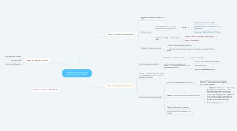 Mind Map: La démarche de recherche documentaire en théâtre