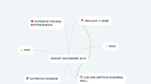 Mind Map: TARGET NOVEMBER 2019