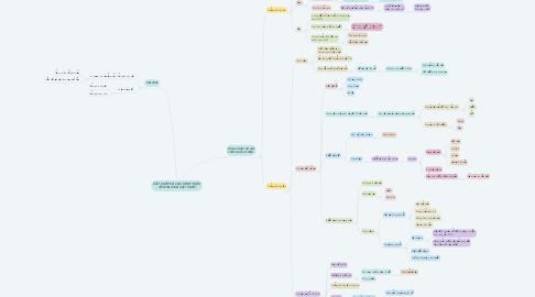 Mind Map: VẬT CHẤT VÀ CÁC HÌNH THỨC TỒN TẠI CỦA VẬT CHẤT
