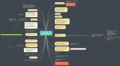 Mind Map: Elearning Elements 2020  темы