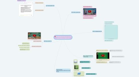 Mind Map: Информационная культура в современном обществе