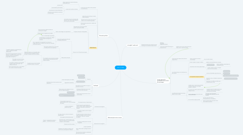 Mind Map: Arte e mídia