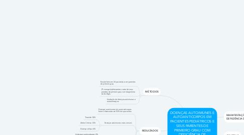 Mind Map: DOENÇAS AUTOIMUNES E AUTOANTICORPOS EM PACIENTES PEDIÁTRICOS E SEUS PARENTES DE PRIMEIRO GRAU COM DEFICIÊNCIA DE IMUNOGLOBULINA