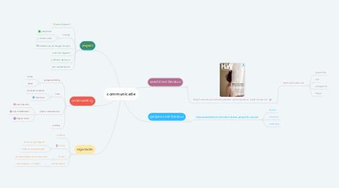 Mind Map: communicatie