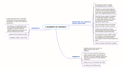 Mind Map: 3 ELEMENTS OF CONTRACT
