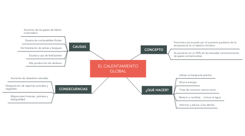 Mind Map: EL CALENTAMIENTO GLOBAL