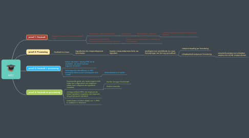 Mind Map: HPIC