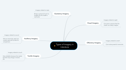 Mind Map: Types of Imagery in Literature