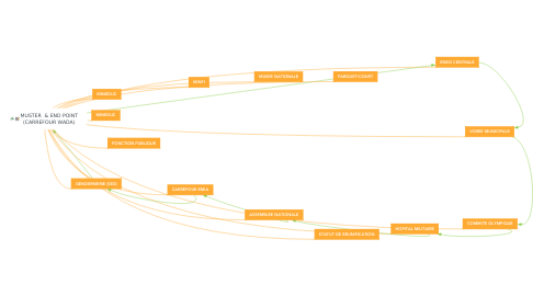 Mind Map: MUSTER  & END POINT (CARREFOUR WADA)