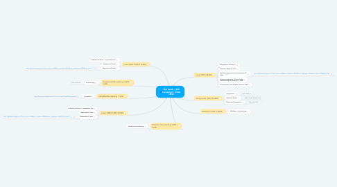 Mind Map: Gat foods - AW Campaigns -2020 NEW