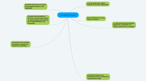 Mind Map: Compañía Anónima