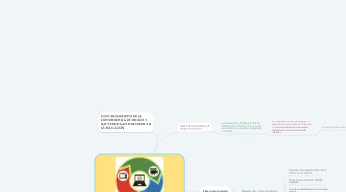 Mind Map: El impacto de la convergencia en entornos educativos y los diferentes paradigmas de Educomunicación e Infopedagogía