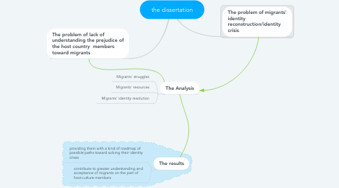 Mind Map: the dissertation