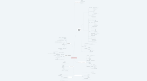 Mind Map: STAPHYLOCOCCUS