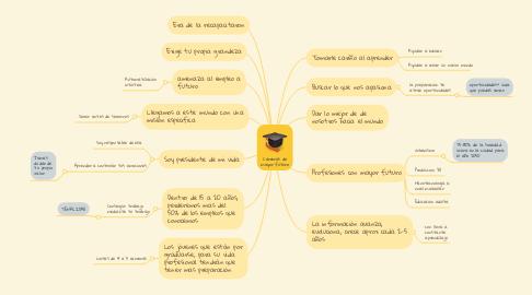 Mind Map: Carreras de mayor futuro
