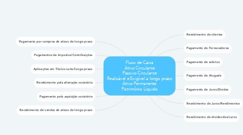Mind Map: Fluxo de Caixa Ativo Circulante Passivo Circulante Realizável e Exigível a longo prazo Ativo Permanente Patrimônio Líquido