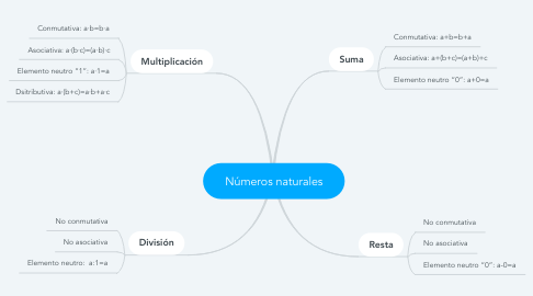 Mind Map: Números naturales