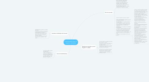 Mind Map: Gestión Publica