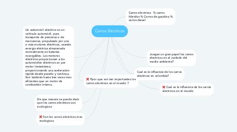 Mind Map: Carros Eléctricos