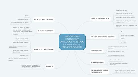 Mind Map: INDICADORES FINANCIEROS APLICADOS AL ESTADO DE RESULTADOS Y BALANCE GENERAL