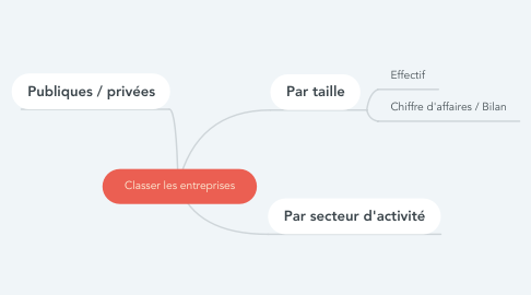 Mind Map: Classer les entreprises