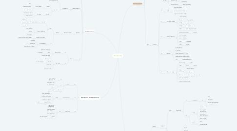Mind Map: Revoluciones