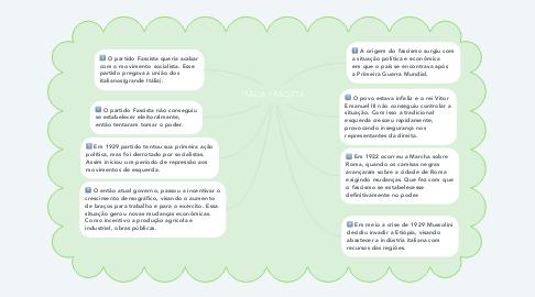 Mind Map: ITÁLIA FASCISTA