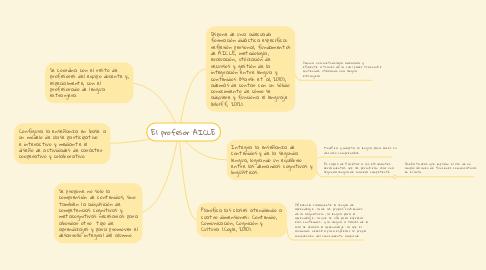 Mind Map: El profesor AICLE