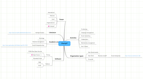 Mind Map: CharityIT