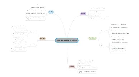 Mind Map: Мои жизненные задачи