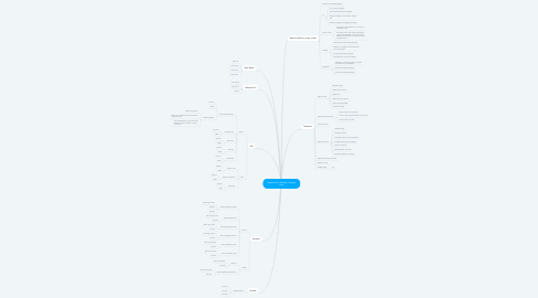 Mind Map: Responsive Testing -Signup flow