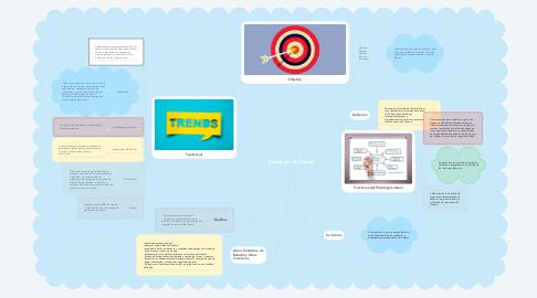 Mind Map: Psicología del Trabajo