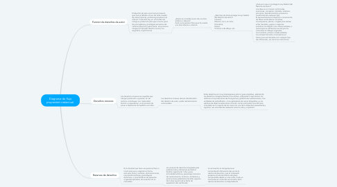 Mind Map: Diagrama de flujo propiedad intelectual.