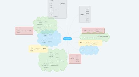 Mind Map: circuito mixto