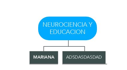 Mind Map: NEUROCIENCIA Y EDUCACION