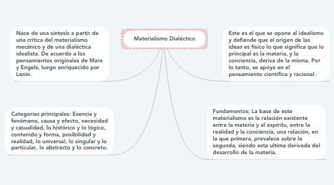 Mind Map: Materialismo Dialéctico