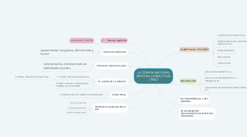 Mind Map: LA TERAPIA RACIONAL EMOTIVA CONDUCTUAL (TREC)
